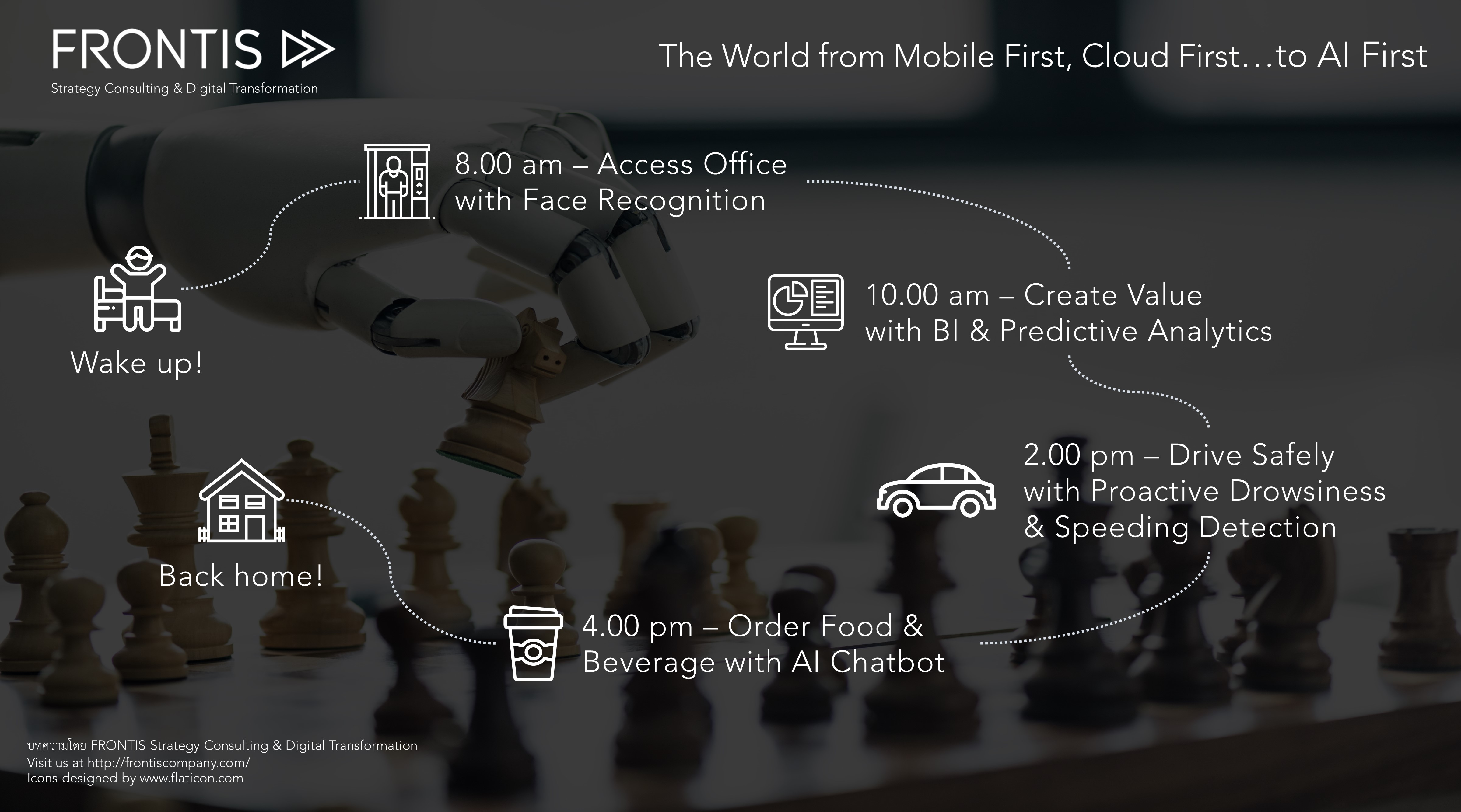 The World from Mobile First, Cloud First…to AI First