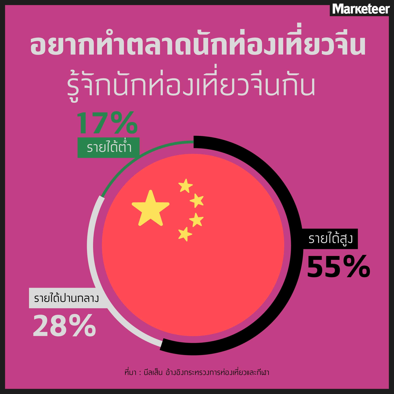 และพฤติกรรมนักท่องเที่ยวชาวจีนที่รู้ๆ กันคือ นิยมเหมาสินค้าไทยไปฝากเพื่อนใน ประเทศ และนี่เป็นโอกาสของ FMCG ถ้ารู้จักเอาตัวเองไปให้คนจีนรู้จักก่อนที่จะมาไทย  ...