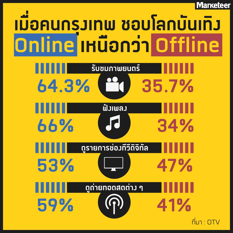 ตลาดเพลงออนไลน์