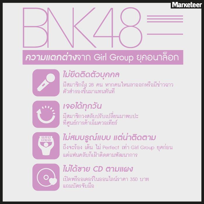 ธุรกิจbnk48