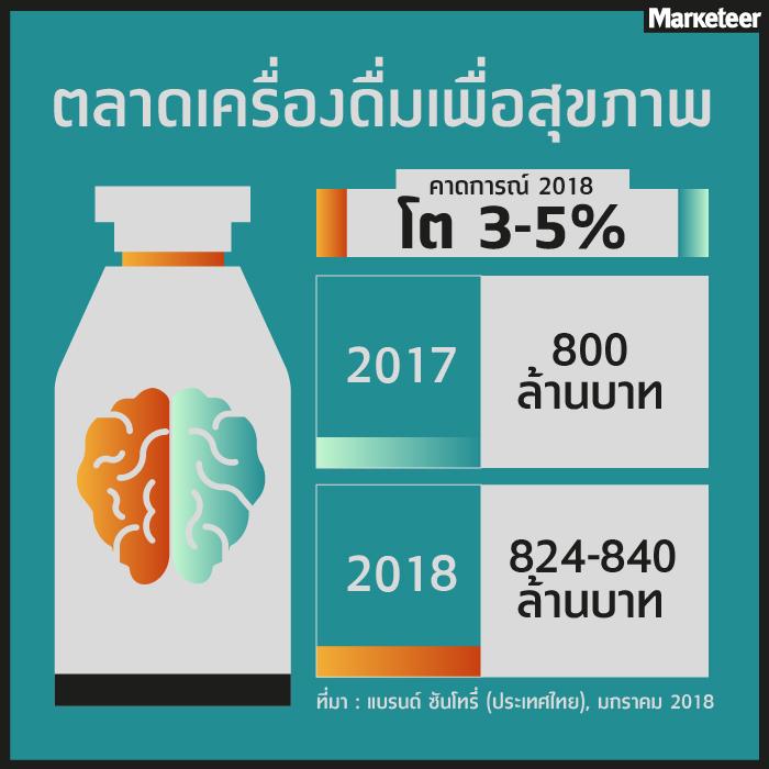 ตลาดเครื่องดื่มเพื่อสุขภาพ