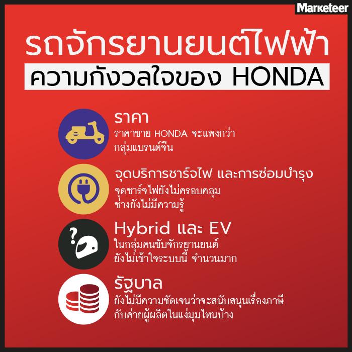 กลยุทธ์การตลาด Honda