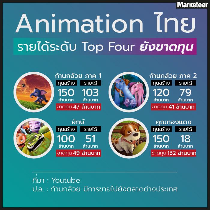 animation ไทย