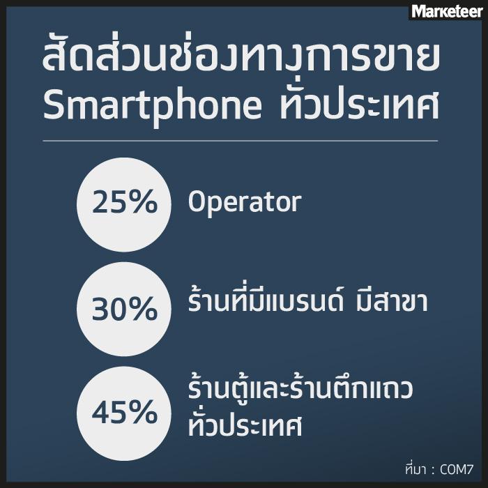 Apple Store มาไทย