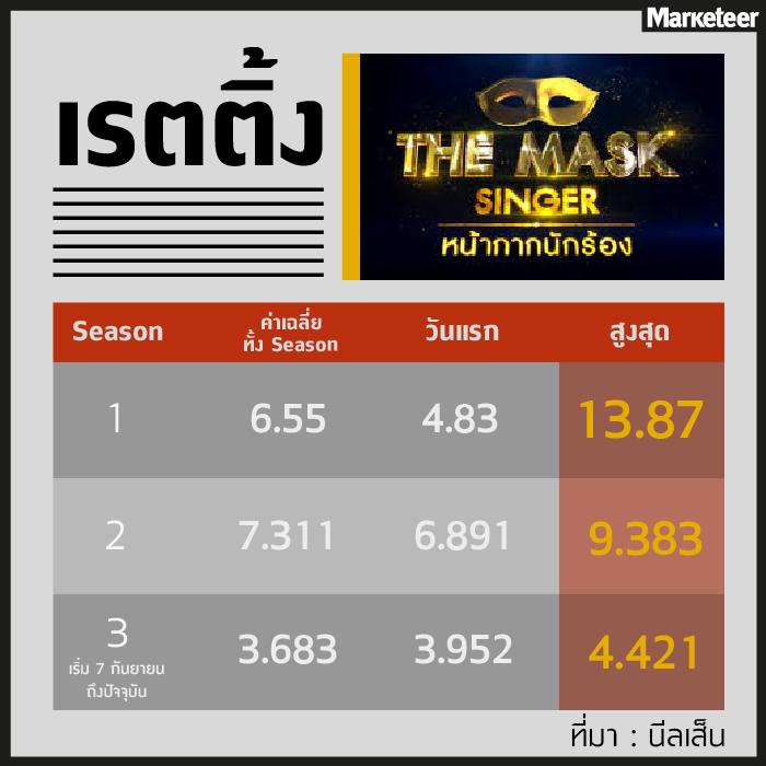 เรตติ้ง the mask singer
