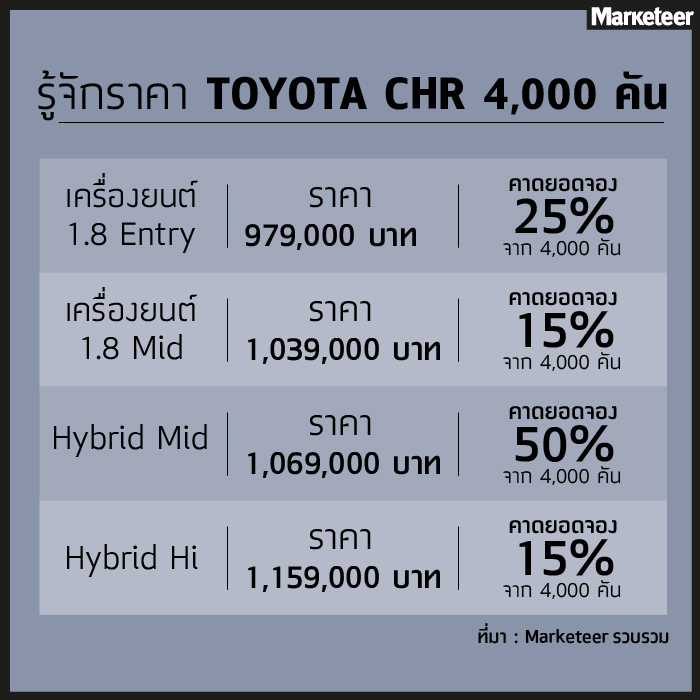 ตลาด Crossover SUV