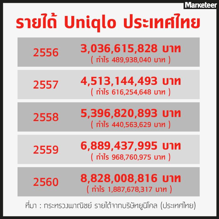 รายได้ Uniqlo