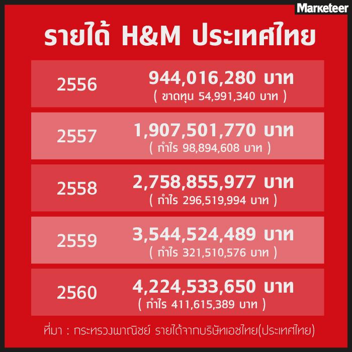 รายได้ H&M