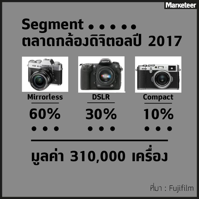 ตลาดกล้องดิจิตอล