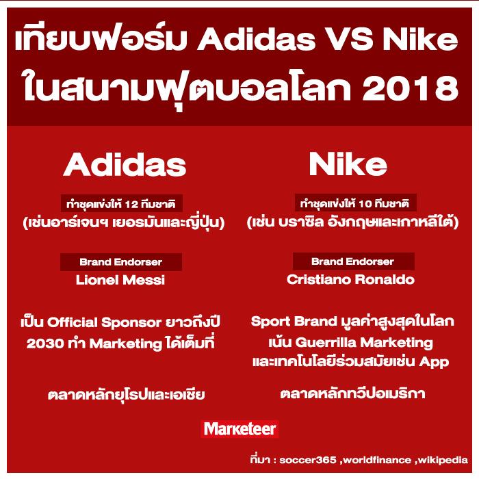 ฟุตบอลโลก 2018 sport marketing