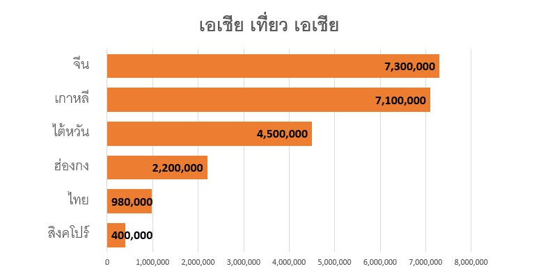 สถิติคนไทยเที่ยวญี่ปุ่น