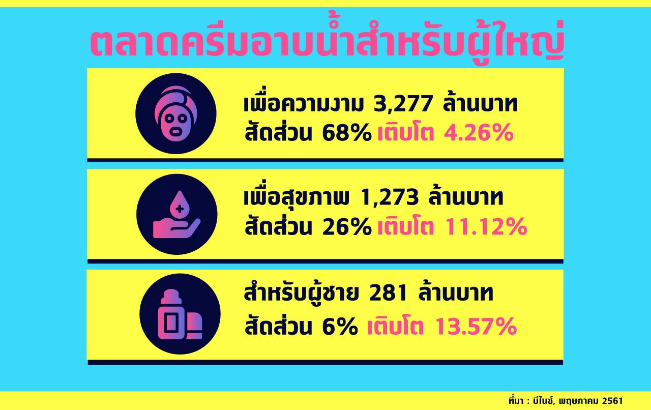 ตลาดครีมอาบน้ำสำหรับผู้ใหญ่ เพื่อความงาม 3,277 ล้านบาท สัดส่วน 68% เติบโต 4.26% เพื่อสุขภาพ 1,273 ล้านบาท สัดส่วน 26% เติบโต 11.12% สำหรับผู้ชาย 281 ล้านบาท สัดส่วน 6% เติบโต 13.57% ตลาดรวม 4,832 ล้านบาท เติบโต 4.7% ที่มา : บีไนซ์, พฤษภาคม 2561