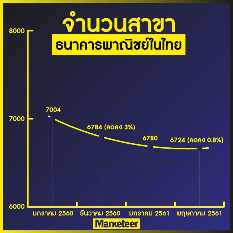 จำนวนสาขา ธนาคารพาณิชย์ในไทย