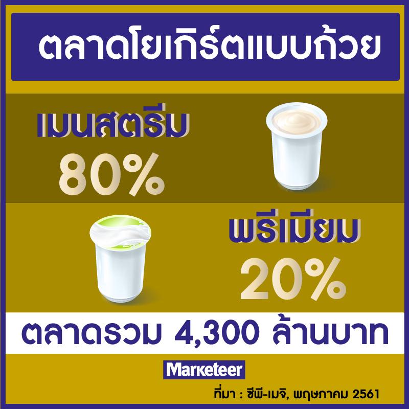 ตลาดโยเกิร์ตแบบถ้วย เมนสตรีม 80% พรีเมียม 20% ตลาดรวม 4,300 ล้านบาท ที่มา : ซีพี-เมจิ, พฤษภาคม 2561