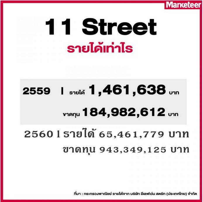มหากิจศิริ ซื้อ 11street