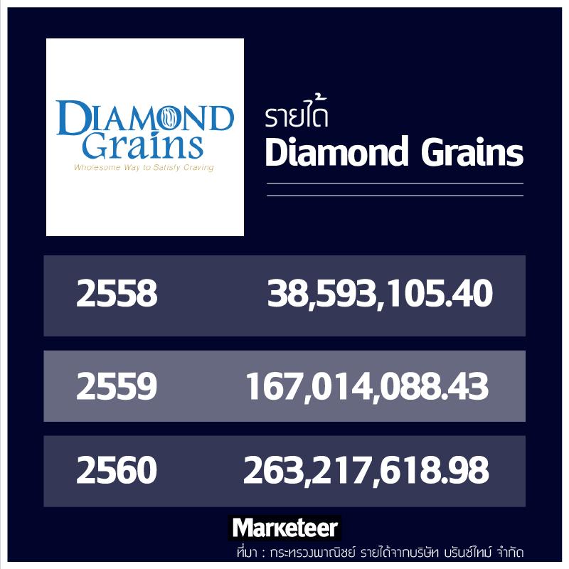 รายได้ Diamond Grains 2557 154,752.20 2558 38,593,105.40 2559 167,014,088.43 2560 263,217,618.98 ที่มา : กระทรวงพาณิชย์ รายได้จากบริษัท บรันซ์ไทม์ จำกัด