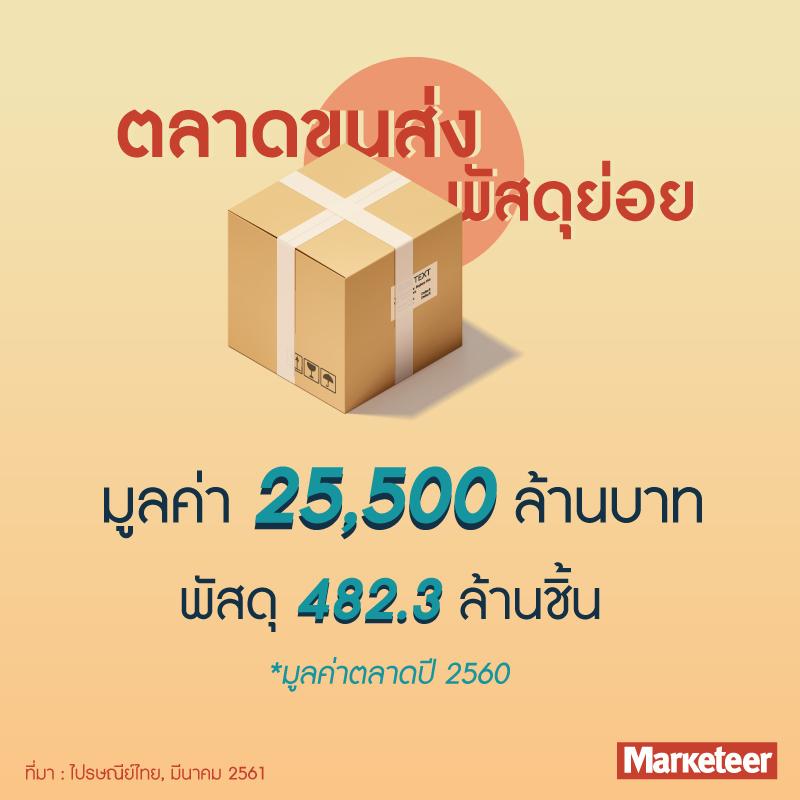ตลาดขนส่งพัสดุย่อย มูลค่า 25,500 ล้านบาท พัสดุ 482.3 ล้านชิ้น *มูลค่าตลาดปี 2560 ที่มา : ไปรษณีย์ไทย, มีนาคม 2561