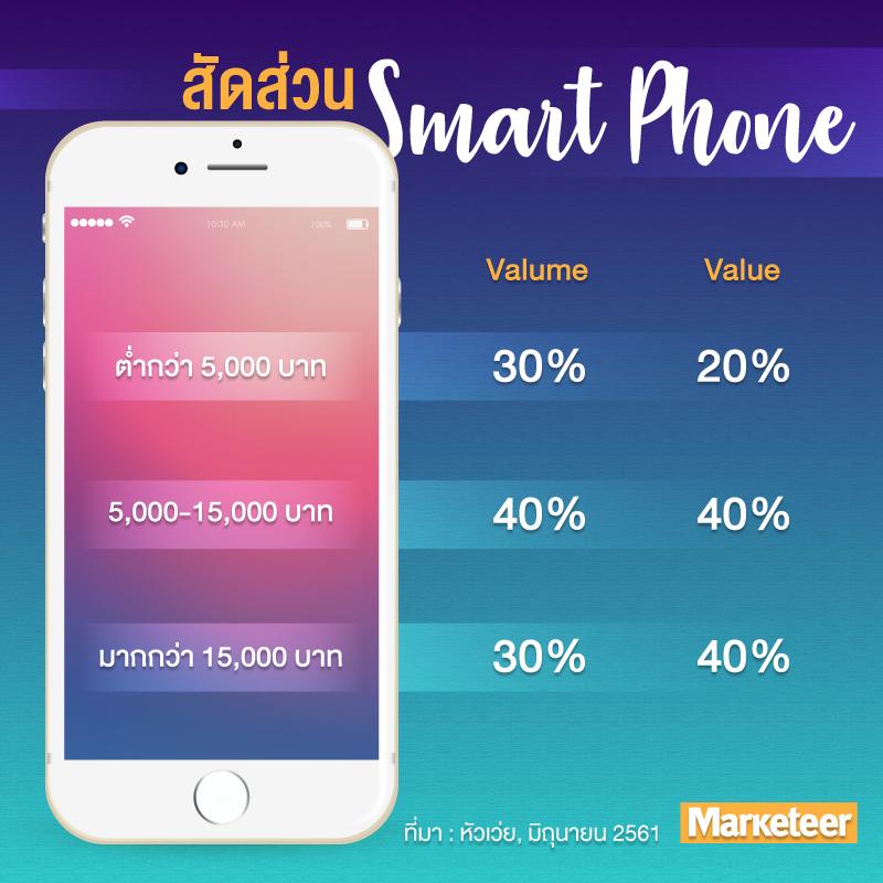 สัดส่วนสมาร์ทโฟน Volume Value ต่ำกว่า 5,000 บาท 30% 20% 5,000-15,000 บาท 40% 40% มากกว่า 15,000 บาท 30% 40% ที่มา : หัวเว่ย, มิถุนายน 2561