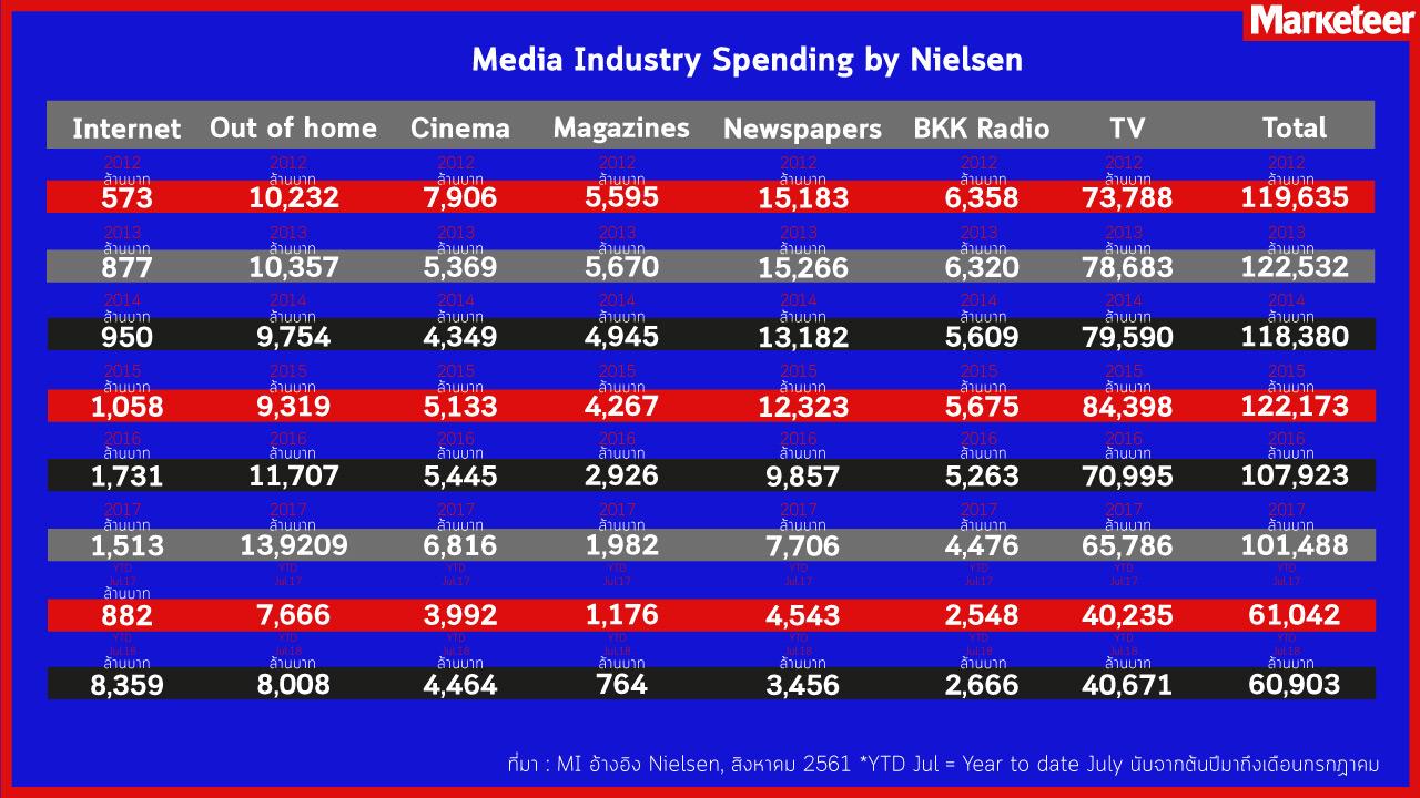 Media Industry Spending by Nielsen 2012 2013 2014 2015 2016 2017 YTD Jul.17 YTD Jul.18 Internet 573 ล้านบาท 877 ล้านบาท 950 ล้านบาท 1,058 ล้านบาท 1,731ล้านบาท 1,513ล้านบาท 882ล้านบาท 893ล้านบาท Out of Home 10,232ล้านบาท 10,347ล้านบาท 9,754ล้านบาท 9,319ล้านบาท 11,707ล้านบาท 13,209 ล้านบาท 7,666 ล้านบาท 8,008 ล้านบาท Cinema 7,906ล้านบาท 5,369ล้านบาท 4,349ล้านบาท 5,133ล้านบาท 5,445ล้านบาท 6,816ล้านบาท 3,992ล้านบาท 4,464ล้านบาท Magazines 5,595ล้านบาท 5,670 ล้านบาท 4,945ล้านบาท 4,267ล้านบาท 2,926ล้านบาท 1,982ล้านบาท 1,176ล้านบาท 746ล้านบาท Newspapers 15,183ล้านบาท 15,266ล้านบาท 13,182ล้านบาท 12,323ล้านบาท 9,857ล้านบาท 7,706ล้านบาท 4,543ล้านบาท 3,456ล้านบาท BKK Radio 6,358ล้านบาท 6,320ล้านบาท 5,609ล้านบาท 5,675ล้านบาท 5,263ล้านบาท 4,476ล้านบาท 2,548ล้านบาท 2,666ล้านบาท TV 73,788ล้านบาท 78,683ล้านบาท 79,590ล้านบาท 84,398ล้านบาท 70,995ล้านบาท 65,786ล้านบาท 40,235ล้านบาท 40,671ล้านบาท Total 119,635ล้านบาท 122,532ล้านบาท 118,380ล้านบาท 122,173ล้านบาท 107,923ล้านบาท 101,488ล้านบาท 61,042ล้านบาท 60,903ล้านบาท ที่มา: MI อ้างอิง Nielsen, สิงหาคม 2561 *YTD Jul = Year to date July นับจากต้นปีมาถึงเดือนกรกฏาคม