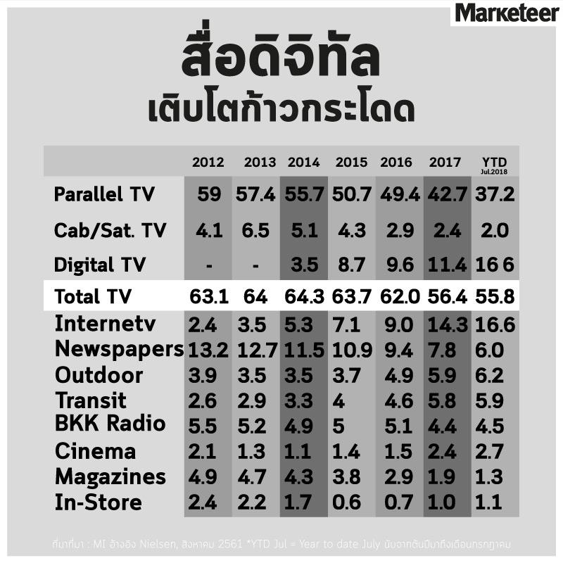 สื่อดิจิทัลเติบโตก้าวกระโดด 2012 2013 2014 2015 2016 2017 YTD Jul.2018 Parallel TV 59 57.4 55.7 50.7 49.4 42.7 37.2 Cab/Sat. TV 4.1 6.5 5.1 4.3 2.9 2.4 2.0 Digital TV 3.5 8.7 9.6 11.4 16.6 Total TV 63.1 64 64.3 63.7 62.0 56.4 55.8 Internet 2.4 3.5 5.3 7.1 9.0 14.3 16.6 Newspapers 13.2 12.7 11.5 10.9 9.4 7.8 6.0 Outdoor 3.9 3.5 3.5 3.7 4.9 5.9 6.2 Transit 2.6 2.9 3.3 4 4.6 5.8 5.9 BKK Radio 5.5 5.2 4.9 5 5.1 4.4 4.5 Cinema 2.1 1.3 1.1 1.4 1.5 2.4 2.7 Magazines 4.9 4.7 4.3 3.8 2.9 1.9 1.3 In-Store 2.4 2.2 1.7 0.6 0.7 1.0 1.1 ที่มา: MI อ้างอิง Nielsen, สิงหาคม 2561 *YTD Jul = Year to date July นับจากต้นปีมาถึงเดือนกรกฎาคม