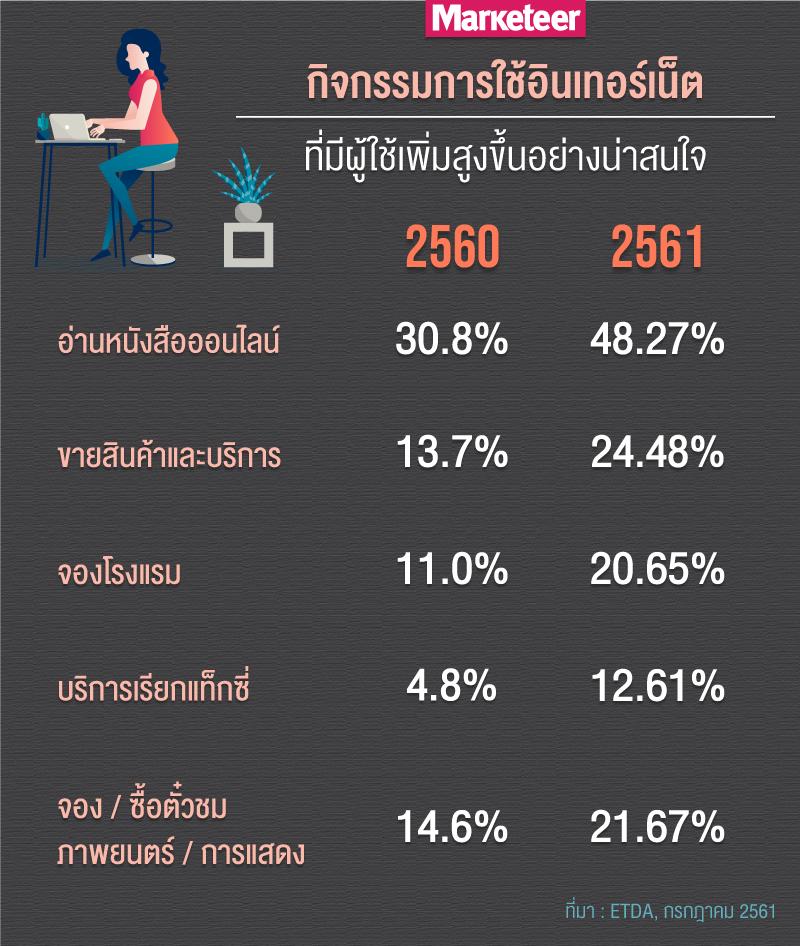 กิจกรรมการใช้อินเทอร์เน็ตที่มีผู้ใช้เพิ่มสูงขึ้นอย่างน่าสนใจ อ่านหนังสือออนไลน์ ขายสินค้าและบริการ จองโรงแรม บริการเรียกแท็กซี่ จอง/ซื้อตั๋วชมภาพยนตร์ / การแสดง 2560 30.8% 13.7% 11.0% 4.8% 14.6% 2561 48.27% 24.48% 20.65% 12.61% 21.67% ที่มา : ETDA, กรกฎาคม 2561