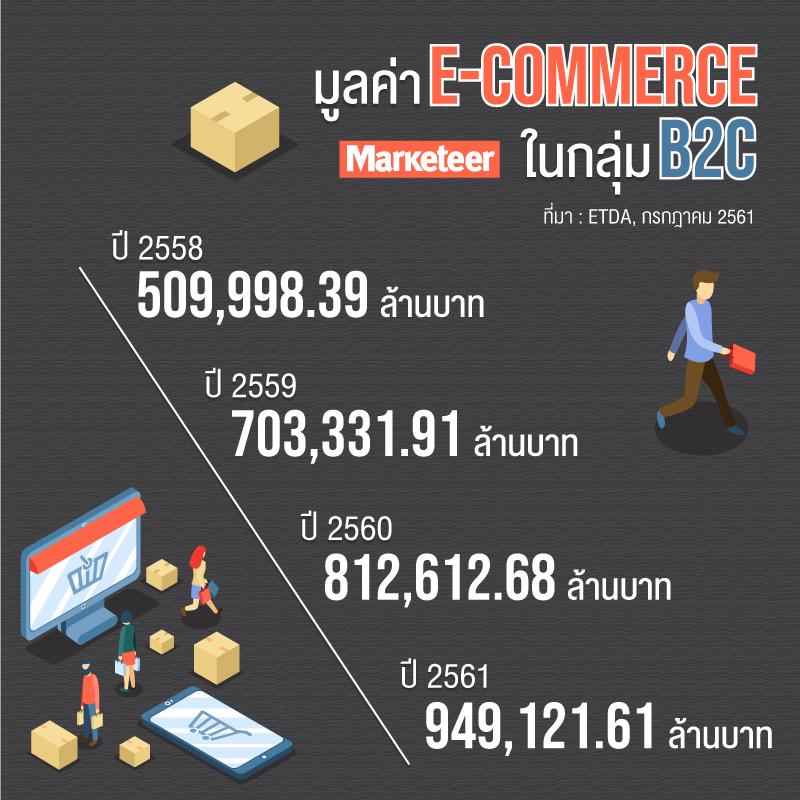 มูลค่า อีคอมเมิร์ซในกลุ่ม B2C 2558 509,998.39 ล้านบาท 2559 703,331.91 ล้านบาท 2560 812,612.68 ล้านบาท 2561 949,121.61 ล้านบาท ที่มา : ETDA, กรกฎาคม 2561