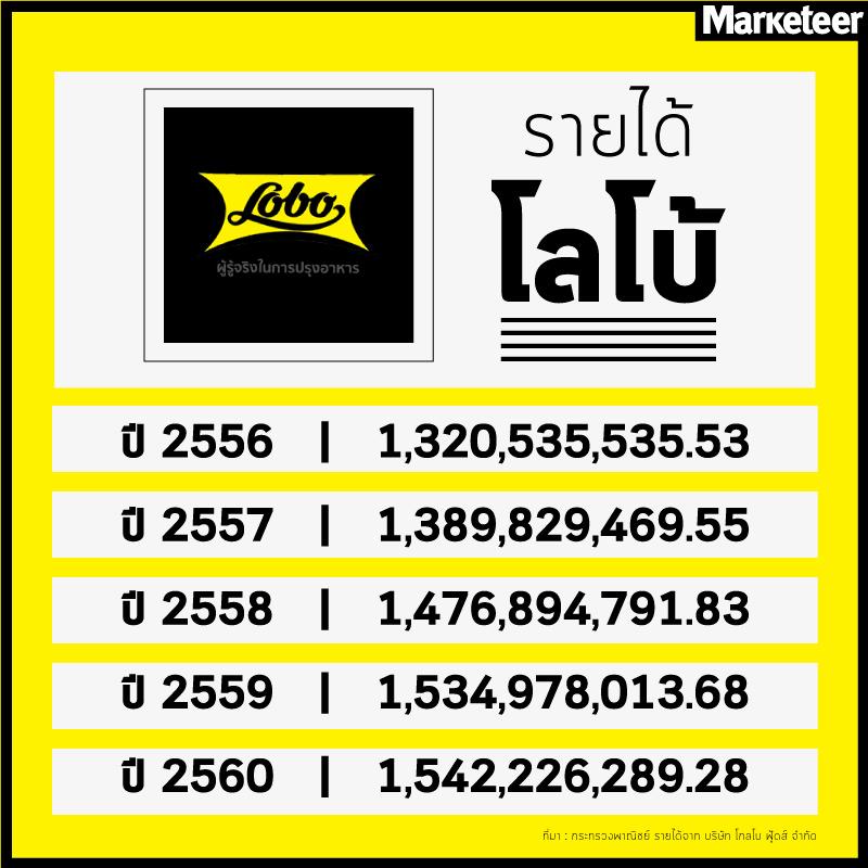 รายได้โลโบ้ 2556 1,320,535,535.53 2557 1,389,829,469.55 2558 1,476,894,791.83 2559 1,534,978,013.68 2560 1,542,226,289.28 ที่มา : กระทรวงพาณิชย์ รายได้จาก บริษัท โกลโบ ฟู้ดส์ จำกัด