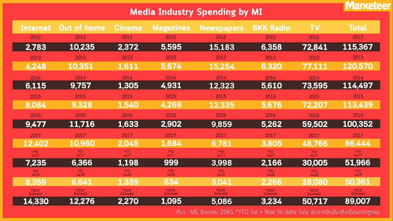 Media Industry Spending by MI 2012 2013 2014 2015 2016 2017 YTD Jul.17 YTD Jul.18 Y2018 (Estimate) Internet 2,783 4,248 6,115 8,084 9,477 12,402 7,235 8,359 14,330 Out of Home 10,235 10,351 9,757 9,328 11,716 10,960 6,366 6,641 12,276 Cinema 2,372 1,611 1,305 1,540 1,633 2,045 1,198 1,339 2,270 Magazines 5,595 5,674 4,931 4,269 2,902 1,684 999 634 1,095 Newspapers 15,183 15,256 13,184 12,335 9,859 6,781 3,998 3,041 5,086 BKK Radio 6,358 6,320 5,610 5,676 5,262 3,805 2,166 2,266 3,234 TV 72,841 77,111 73,595 72,207 59,502 48,766 30,005 28,080 50,717 115,367 120,570 114,497 113,439 100,352 86,444 51,966 50,361 89,007 ที่มา : MI, สิงหาคม 2561 *YTD Jul = Year to date July นับจากต้นปีมาถึงเดือนกรกฎาคม