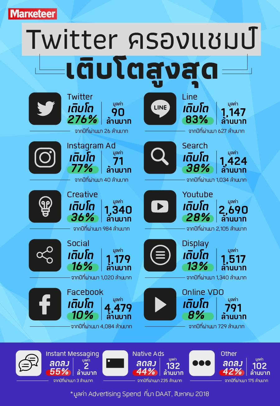 Twitter ครองแชมป์ เติบโตสูงสุด Twitter เติบโต 276% มูลค่า 90 ล้านบาท จากปีที่ผ่านมา 26 ล้านบาท Line เติบโต 83% มูลค่า 1,147 ล้านบาท จากปีที่ผ่านมา 627 ล้านบาท Instagram Ad เติบโต 77% มูลค่า 71 ล้านบาท จากปีที่ผ่านมา 40 ล้านบาท Search เติบโต 38% มูลค่า 1,424 ล้านบาท จากปีที่ผ่านมา 1,034 ล้านบาท Creative เติบโต 36% มูลค่า 1,340 ล้านบาท จากปีที่ผ่านมา 984 ล้านบาท Youtube เติบโต 28% มูลค่า 2,690 ล้านบาท จากปีที่ผ่านมา 2,105 ล้านบาท Social เติบโต 16% มูลค่า 1,179 ล้านบาท จากปีที่ผ่านมา 1,020 ล้านบาท Display เติบโต 13% มูลค่า 1,517 ล้านบาท จากปีที่ผ่านมา 1,340 ล้านบาท Facebook เติบโต 10% มูลค่า 4,479 ล้านบาท จากปีที่ผ่านมา 4,084 ล้านบาท Online VDO เติบโต 8% มูลค่า 791 ล้านบาท จากปีที่ผ่านมา 729 ล้านบาท Instant Messaging ลดลง 55% มูลค่า 2 ล้านบาท จากปีที่ผ่านมา 3 ล้านบาท Native Ads ลดลง 44% มูลค่า 132 ล้านบาท จากปีที่ผ่านมา 235 ล้านบาท Other ลดลง 42% มูลค่า 102 ล้านบาท จากปีที่ผ่านมา 175 ล้านบาท *มูลค่า Advertising Spend ที่มา DAAT, สิงหาคม 2018