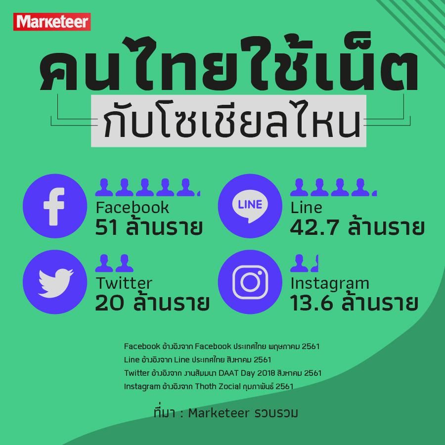 คนไทยใช้เน็ตกับโซเชียลไหน Facebook 51 ล้านราย Line 42.7 ล้านราย Twitter 20 ล้านราย Instagram 13.6 ล้านราย ที่มา : Marketeer รวบรวม *Facebook อ้างอิงจาก Facebook ประเทศไทย พฤษภาคม 2561 Line อ้างอิงจาก Line ประเทศไทย สิงหาคม 2561 Twitter อ้างอิงจาก งานสัมมนา DAAT Day 2018 สิงหาคม 2561 Instagram อ้างอิงจาก Thoth Zocial กุมภาพันธ์ 2561