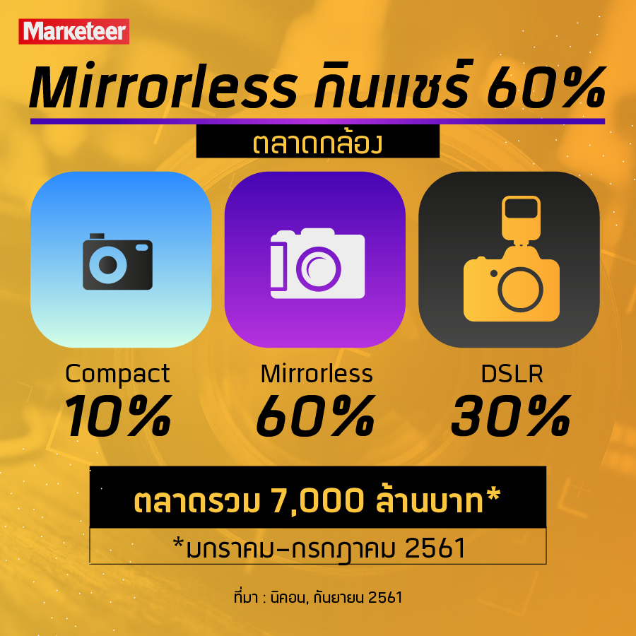 Mirrorless กินแชร์ 60% ตลาดกล้อง Compact 10% Mirrorless 60% DSLR 30% ตลาดรวม 7,000 ล้านบาท* *มกราคม-กรกฎาคม 2561 ที่มา : นิคอน, กันยายน 2561