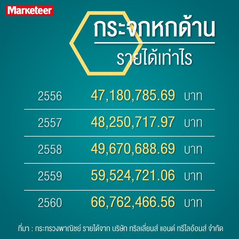 กระจกหกด้านรายได้เท่าไร 2556 47,180,785.69 2557 48,250,717.97 2558 49,670,688.69 2559 59,524,721.06 2560 66,762,466.56 ที่มา : กระทรวงพาณิชย์ รายได้จาก บริษัท ทริลเลี่ยนส์ แอนด์ ทรีไลอ้อนส์ จำกัด