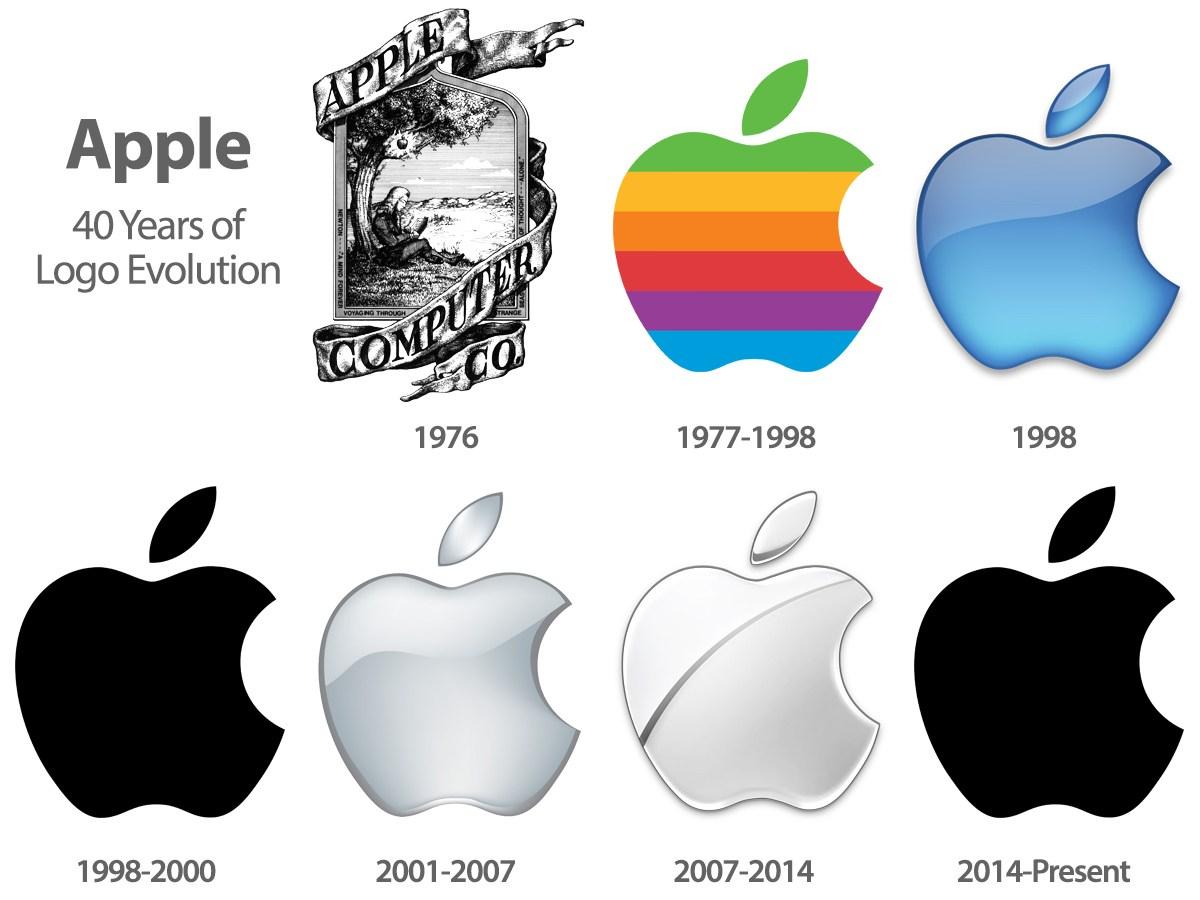 ตั้งชื่อ Apple