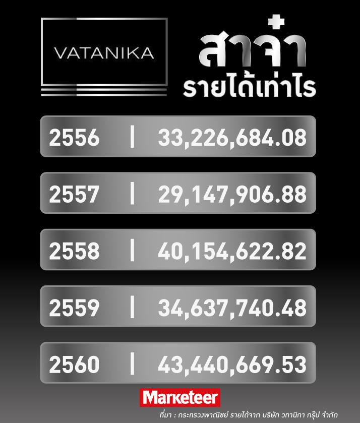 สาจ๋ารายได้เท่าไร 2556 33,226,684.08 2557 29,147,906.88 2558 40,154,622.82 2559 34,637,740.48 2560 43,440,669.53 ที่มา : กระทรวงพาณิชย์ รายได้จาก บริษัท วทานิกา กรุ๊ป จำกัด