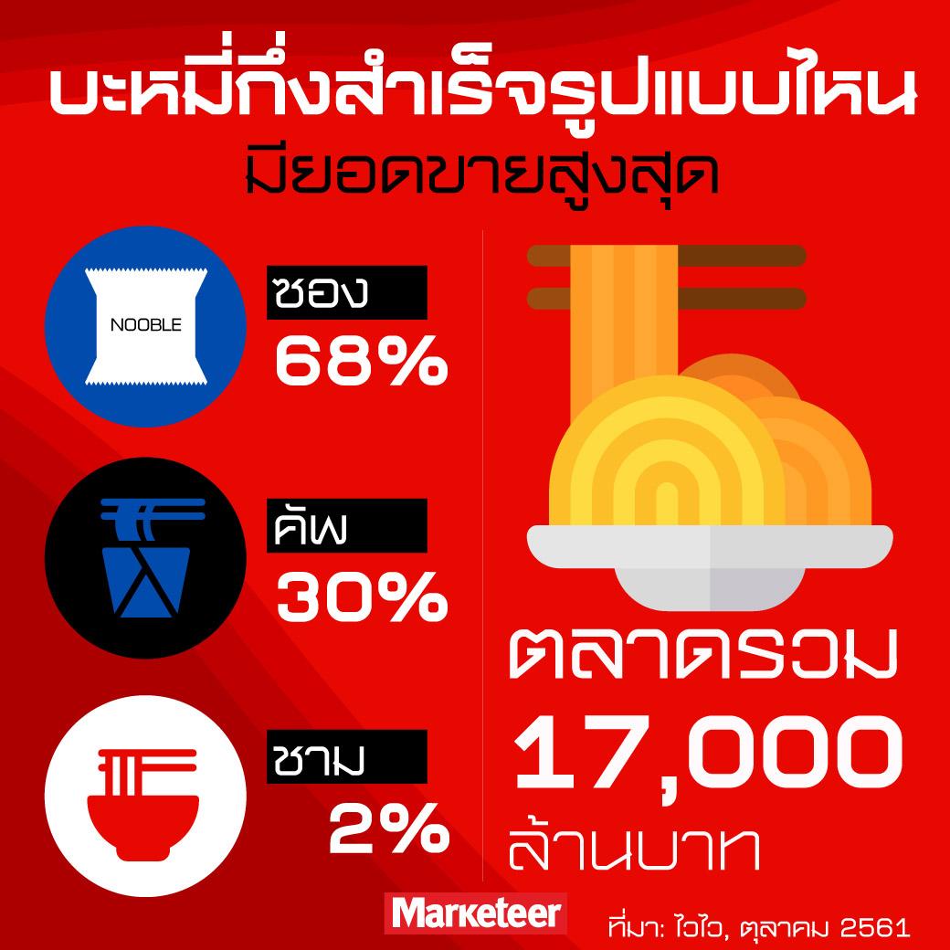 บะหมี่กึ่งสำเร็จรูปแบบไหนมียอดขายสูงสุด ซอง 68% คัพ 30% ชาม 2% ตลาดรวม 17,000 ล้านบาท ที่มา: ไวไว, ตุลาคม 2561