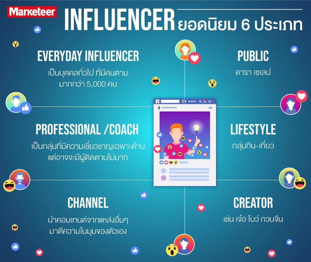 Everyday Influencer เป็นบุคคลทั่วไป ที่มีคนตามมากกว่า 5,000 คน Professional /Coach เป็นกลุ่มที่มีความเชี่ยวชาญเฉพาะด้าน แต่อาจจะมีผู้ติดตามไม่มาก Lifestyle กลุ่มกิน-เที่ยว Public ดารา เซเลป Creator เช่น เจ๋อ โบว์ กวนจีน Channel นำคอนเทนต์จากแหล่งอื่นๆ มาตีความในมุมของตัวเอง