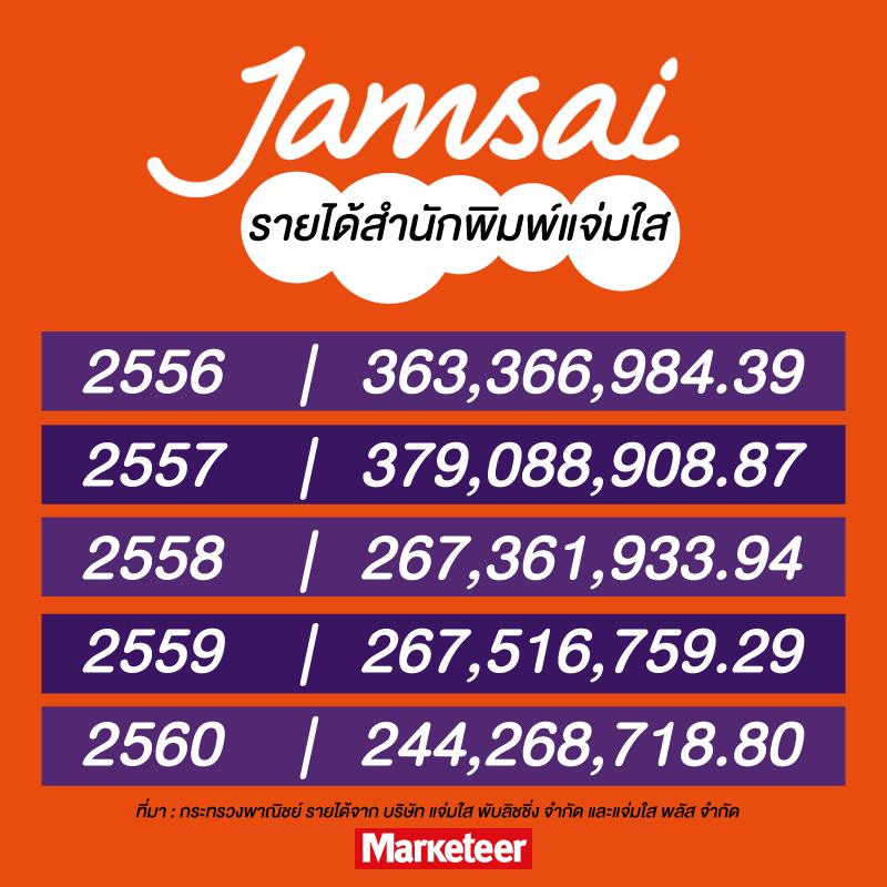 รายได้สำนักพิมพ์แจ่มใส 2556 363,366,984.39 2557 379,088,908.87 2558 267,361,933.94 2559 267,516,759.29 2560 244,268,718.80 ที่มา : กระทรวงพาณิชย์ รายได้จาก บริษัท แจ่มใส พับลิชชิ่ง จำกัด และแจ่มใส พลัส จำกัด