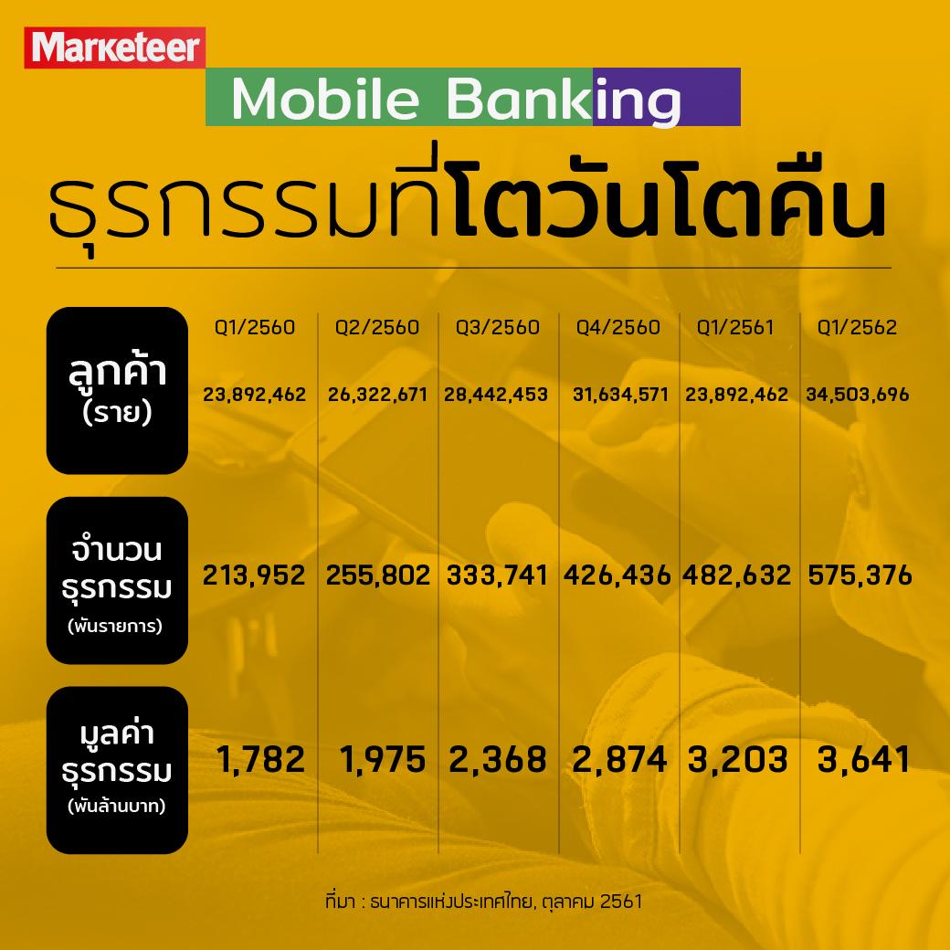 Mobile Banking ธุรกรรมที่โตวันโตคืน Q1/2560 Q2/2560 Q3/2560 Q4/2560 Q1/2561 Q2/2561 ลูกค้า (ราย) 23,892,462 26,322,671 28,442,453 31,634,571 34,503,696 37,973,421 จำนวนธุรกรรม (พันรายการ) 213,952 255,802 333,741 426,436 482,632 575,376 มูลค่าธุรกรรม (พันล้านบาท) 1,782 1,975 2,368 2,874 3,203 3,641 ที่มา : ธนาคารแห่งประเทศไทย, ตุลาคม 2561