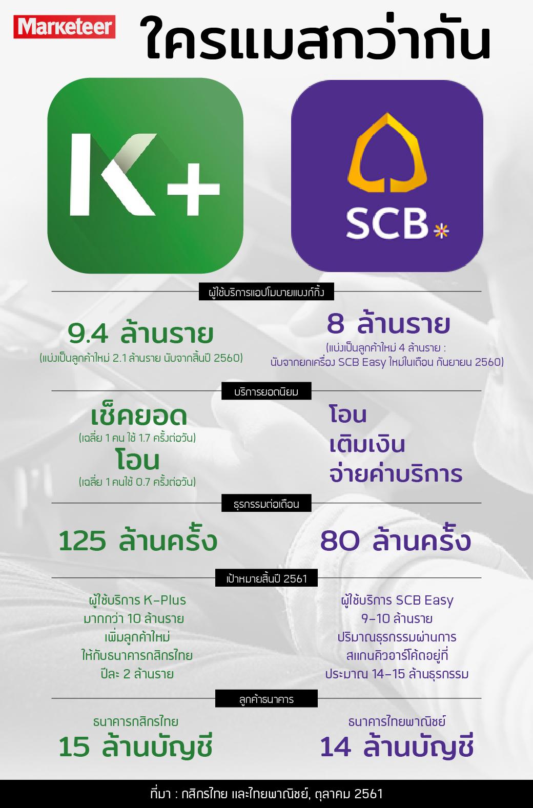 ใครแมสกว่ากัน K-Plus SCB Easy ผู้ใช้บริการแอปโมบายแบงก์กิ้ง 9.4 ล้านราย (แบ่งเป็นลูกค้าใหม่ 2.1 ล้านราย นับจากสิ้นปี 2560) 8 ล้านราย (แบ่งเป็นลูกค้าใหม่ 4 ล้านราย : นับจากยกเครื่อง SCB Easy ใหม่ในเดือน กันยายน 2560) บริการยอดนิยม เช็คยอด (เฉลี่ย 1 คน ใช้ 1.7 ครั้งต่อวัน) โอน (เฉลี่ย 1 คนใช้ 0.7 ครั้งต่อวัน) โอน เติมเงิน จ่ายค่าบริการ ธุรกรรมต่อเดือน 125 ล้านครั้ง (เฉพาะโอน-เติม-จ่าย) ธุรกรรมรวมทั้งหมด 80 ล้านครั้ง เป้าหมายสิ้นปี 2561 ผู้ใช้บริการ K-Plus มากกว่า 10 ล้านราย เพิ่มลูกค้าใหม่ให้กับธนาคารกสิกรไทยปีละ 2 ล้านราย ผู้ใช้บริการ SCB Easy 9-10 ล้านราย -ปริมาณธุรกรรมผ่านการสแกนคิวอาร์โค้ดอยู่ที่ประมาณ 14-15 ล้านธุรกรรม ลูกค้าธนาคาร ธนาคารกสิกรไทย 15 ล้านบัญชี ธนาคารไทยพาณิชย์ 14 ล้านบัญชี ที่มา : กสิกรไทย และไทยพาณิชย์, ตุลาคม 2561