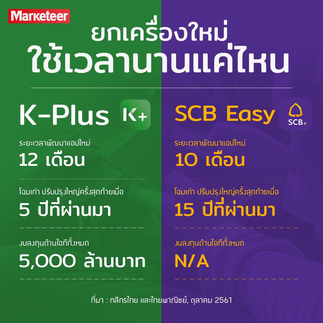 ยกเครื่องใหม่ ใช้เวลานานแค่ไหน K-Plus SCB Easy ระยะเวลาพัฒนาแอปใหม่ 12 เดือน 10 เดือน โฉมเก่า ปรับปรุงใหญ่ครั้งสุดท้ายเมื่อ 5 ปีที่ผ่านมา 15 ปีที่ผ่านมา งบลงทุนด้านไอทีทั้งหมด 5,000 ล้านบาท N/A ที่มา : กสิกรไทย และไทยพาณิชย์, ตุลาคม 2561