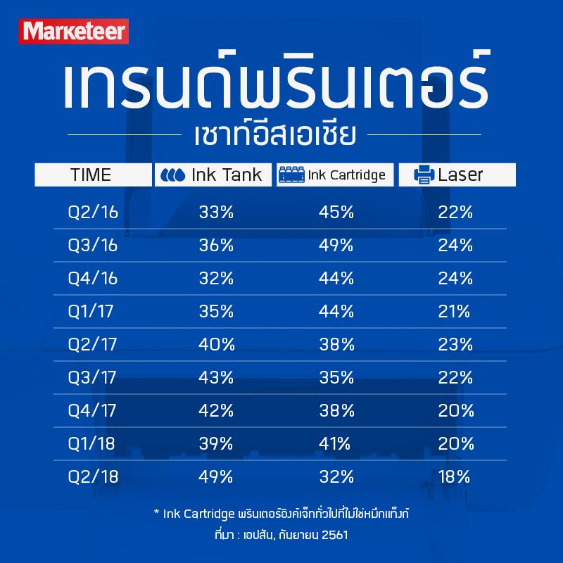 เทรนด์พรินเตอร์เซาท์อีสเอเชีย Ink Tank Ink Cartridge Laser Q2/16 33% 45% 22% Q3/16 36% 39% 24% Q4/16 32% 44% 24% Q1/17 35% 44% 21% Q2/17 40% 38% 23% Q3/17 43% 35% 22% Q4/17 42% 38% 20% Q1/18 39% 41% 20% Q2/18 49% 32% 18% * Ink Cartridge พรินเตอร์อิงค์เจ็ททั่วไปที่ไม่ใช่หมึกแท็งก์ ที่มา : เอปสัน, กันยายน 2561