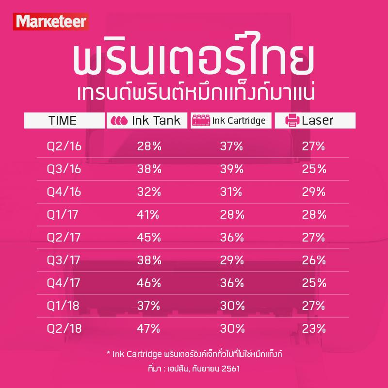 พรินเตอร์ไทย เทรนด์พรินต์หมึกแท็งก์มาแน่ Ink Tank Ink Cartridge Laser Q2/16 28% 37% 27% Q3/16 38% 39% 25% Q4/16 32% 31% 29% Q1/17 41% 28% 28% Q2/17 45% 36% 27% Q3/17 38% 29% 26% Q4/17 46% 36% 25% Q1/18 37% 30% 27% Q2/18 47% 30% 23% * Ink Cartridge พรินเตอร์อิงค์เจ็ททั่วไปที่ไม่ใช่หมึกแท็งก์ ที่มา : เอปสัน, กันยายน 2561