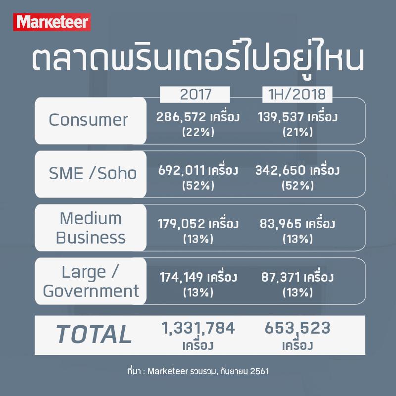 ตลาดพรินเตอร์ไปอยู่ไหน 2017 1H/2018 Consumer 286,572 เครื่อง (22%) 139,537 เครื่อง (21%) SME /Soho 692,011 เครื่อง (52%) 342,650 เครื่อง (52%) Medium Business 179,052 เครื่อง (13%) 83,965 เครื่อง (13%) Large/Government 174,149 เครื่อง (13%) 87,371 เครื่อง (13%) Total 1,331,784 เครื่อง 653,523 เครื่อง ที่มา : Marketeer รวบรวม, กันยายน 2561