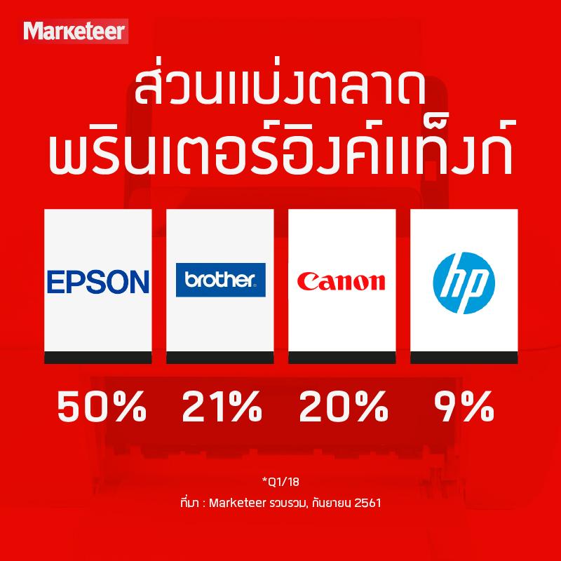 ส่วนแบ่งตลาดพรินเตอร์อิงค์แท็งก์ Epson 50% Brother 21% Canon 20% HP 9% *Q1/18 ที่มา : Marketeer รวบรวม, กันยายน 2561