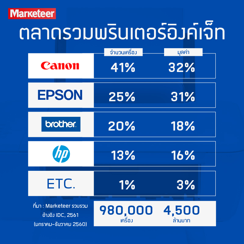 ตลาดรวมพรินเตอร์อิงค์เจ็ท จำนวนเครื่อง มูลค่า Canon 41% 32% Epson 25% 31% Brother 20% 18% HP 13% 16% Etc. 1% 3% 980,000 เครื่อง 4,500 ล้านบาท ที่มา : Marketeer รวบรวม อ้างอิง IDC, 2561 (มกราคม-ธันวาคม 2560)
