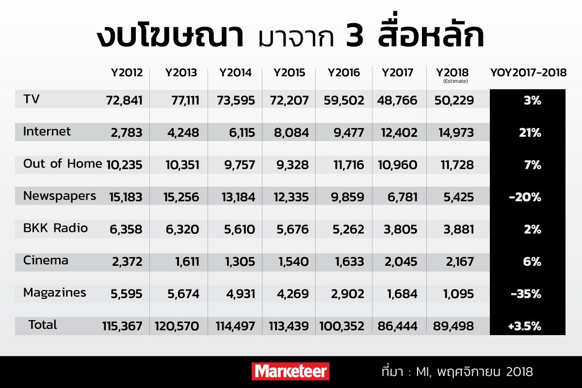 งบโฆษณามาจาก 3 สื่อหลัก Y2012 Y2013 Y2014 Y2015 Y2016 Y2017 Y2018 (Estimate) YOY 2017-2018 TV 72,841 77,111 73,595 72,207 59,502 48,766 50,229 3% Internet 2,783 4,248 6,115 8,084 9,477 12,402 14,973 21% Out of Home 10,235 10,351 9,757 9,328 11,716 10,960 11,728 7% Newspapers 15,183 15,256 13,184 12,335 9,859 6,781 5,425 -20% BKK Radio 6,358 6,320 5,610 5,676 5,262 3,805 3,881 2% Cinema 2,372 1,611 1,305 1,540 1,633 2,045 2,167 6% Magazines 5,595 5,674 4,931 4,269 2,902 1,684 1,095 -35% Total 115,367 120,570 114,497 113,439 100,352 86,444 89,498 +3.5% ที่มา : MI, พฤศจิกายน 2018