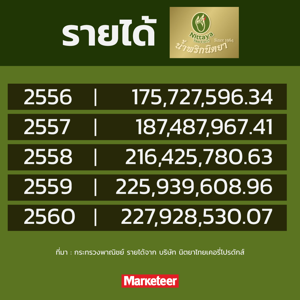 รายได้น้ำพริกนิตยา 2556 175,727,596.34  2557 187,487,967.41  2558 216,425,780.63  2559 225,939,608.96  2560 227,928,530.07  ที่มา : กระทรวงพาณิชย์ รายได้จาก บริษัท นิตยาไทยเคอรี่โปรดักส์